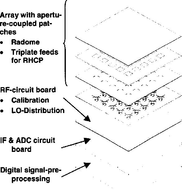 Planar digital-beamforming antenna for satellite navigation