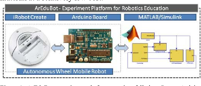 Figure 1 from A Low-Cost Real-Time Mobile Robot Platform