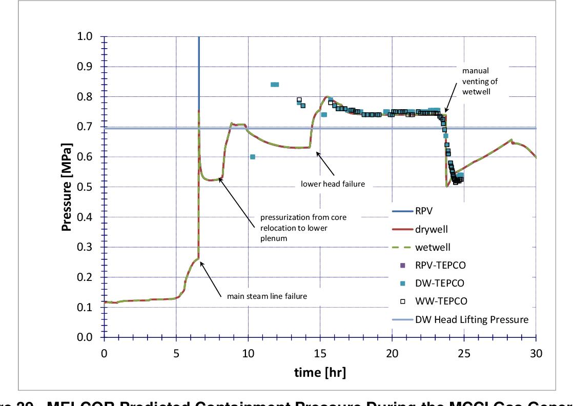 PDF] Fukushima Daiichi accident study : status as of April 2012 ...