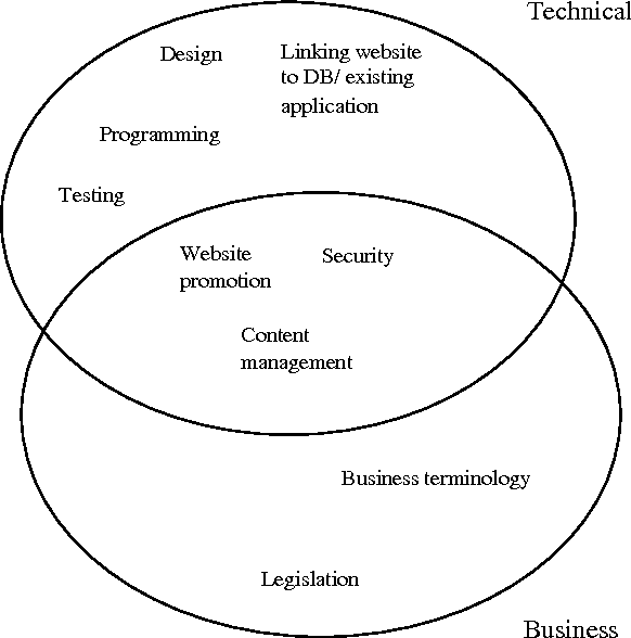 Figure 1 from Skills required in developing electronic
