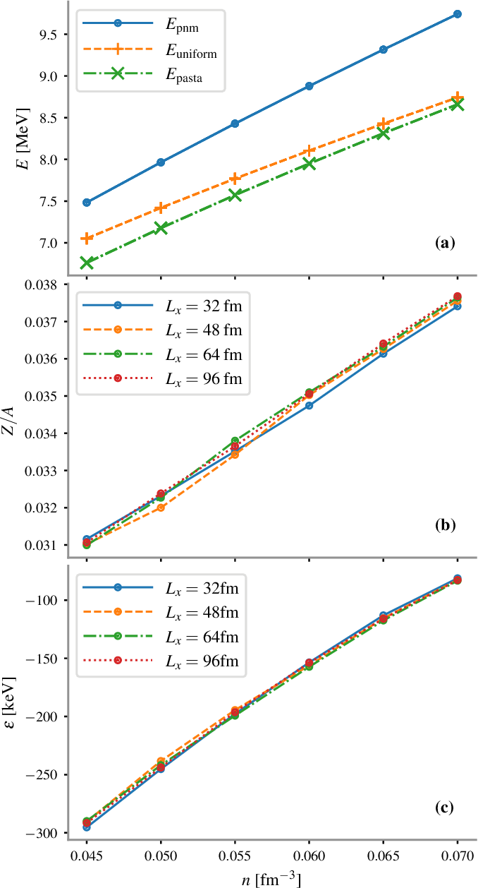 Figure 17. (Color online) (a): energy per baryon in the pasta phase (Epast), energy per neutron in pure neutron matter (Epnm), and energy per baryon in uniform nuclear matter (Euni) as a function of average baryon density. (b): Charge ratio of the nuclear pasta as a function of average baryon density. (c): the energy per nucleon difference between the uniform and the inhomogeneous matter configurations in β-equilibrium as a function of the average baryon density.