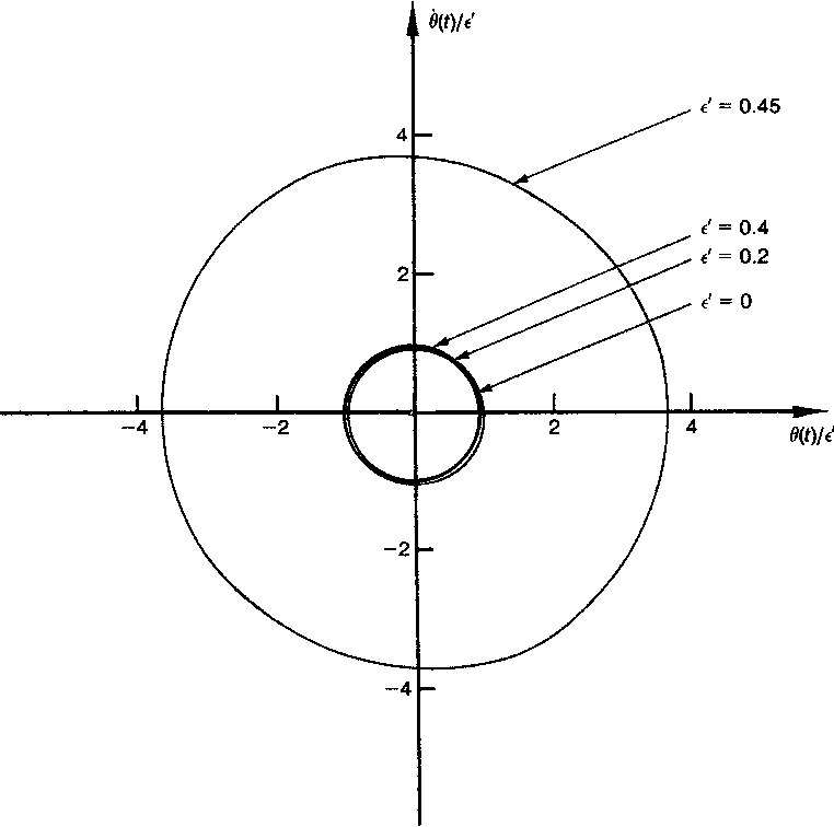 PDF] Power series solution to a simple pendulum with