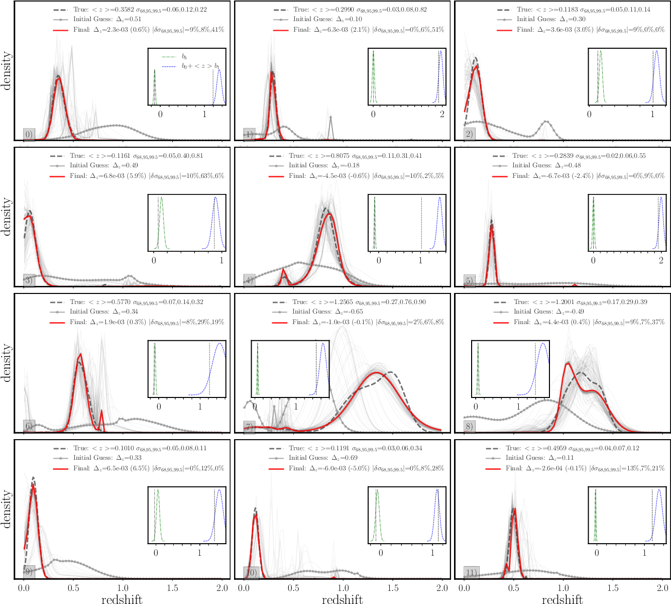 Figure 8 from Self-consistent redshift estimation using