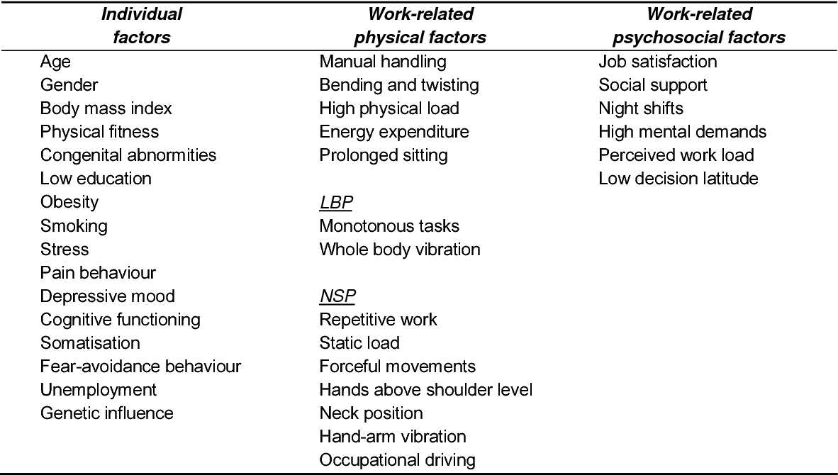 Low back and neck-shoulder pain : Work and heritability | Semantic ...