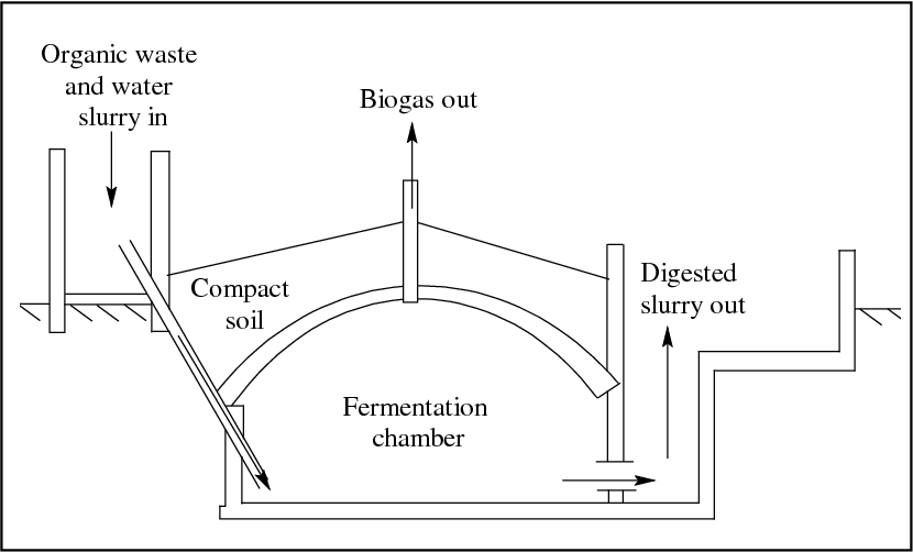 Figure 2 from Biogas as a sustainable energy source in Nepal