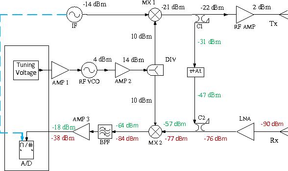 Figure 1 from Short-range FMCW X-band radar platform for millimetric  displacements measurement | Semantic Scholar | X Band Radar Block Diagram |  | Semantic Scholar
