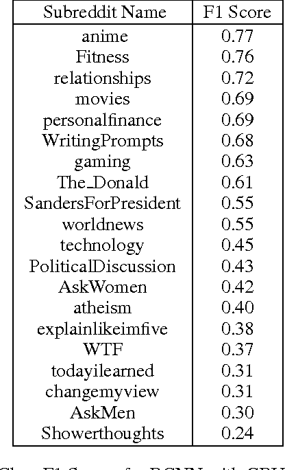 Table 3 from Classifying Reddit comments by subreddit