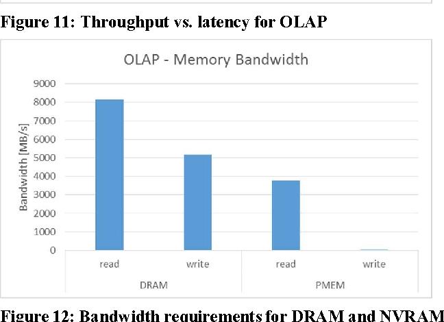PDF] SAP HANA Adoption of Non-Volatile Memory - Semantic Scholar