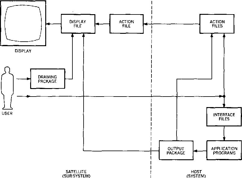 Figure 2 from A Computer Graphics System for Block Diagram ... on