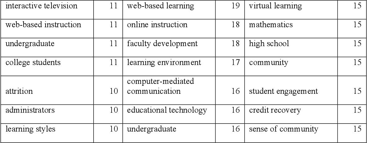 Phd thesis social network analysis