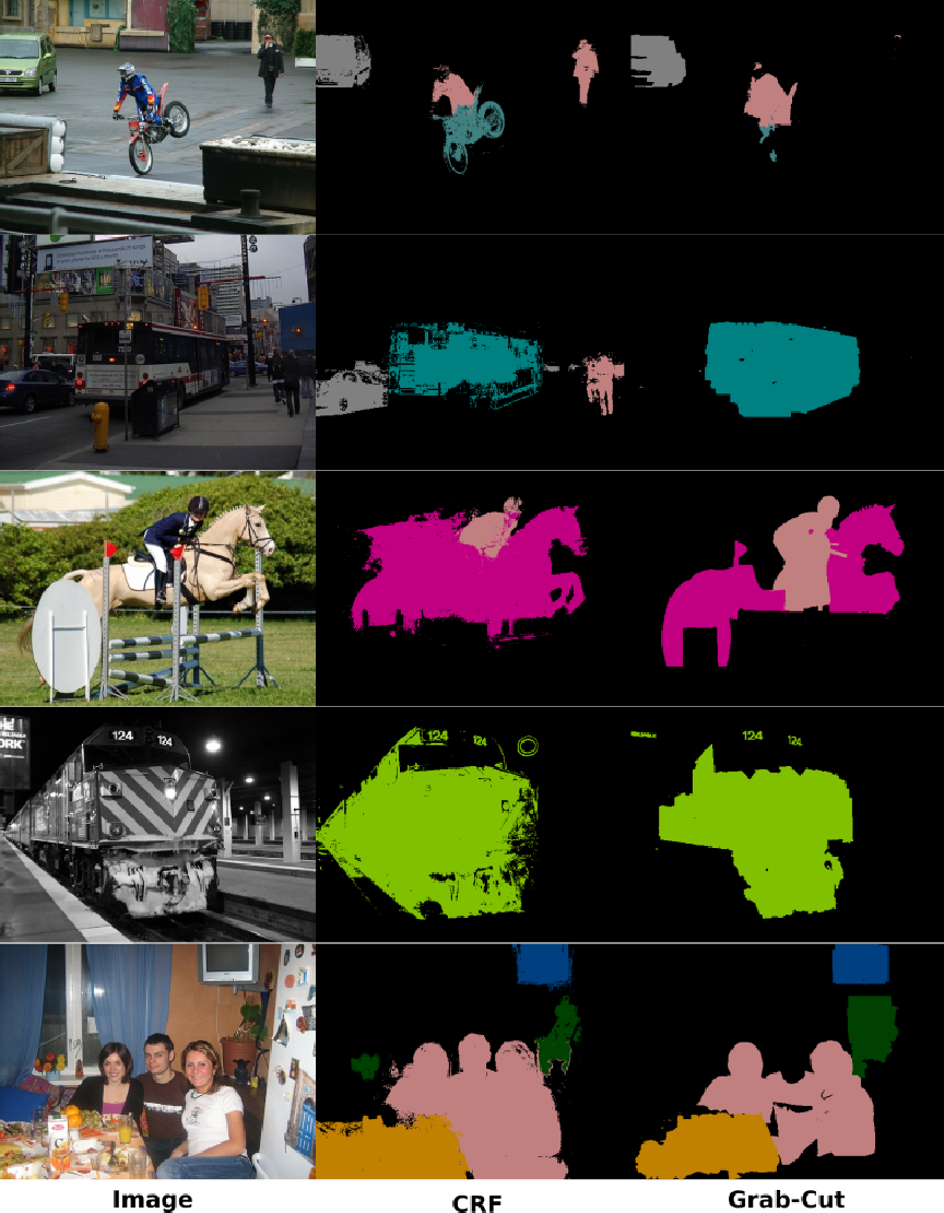 Dataset Augmentation with Synthetic Images Improves Semantic