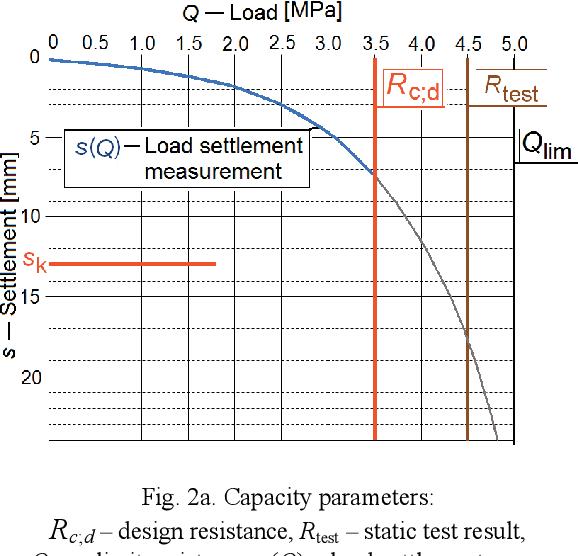 Pile Load Capacity – Calculation Methods - Semantic Scholar