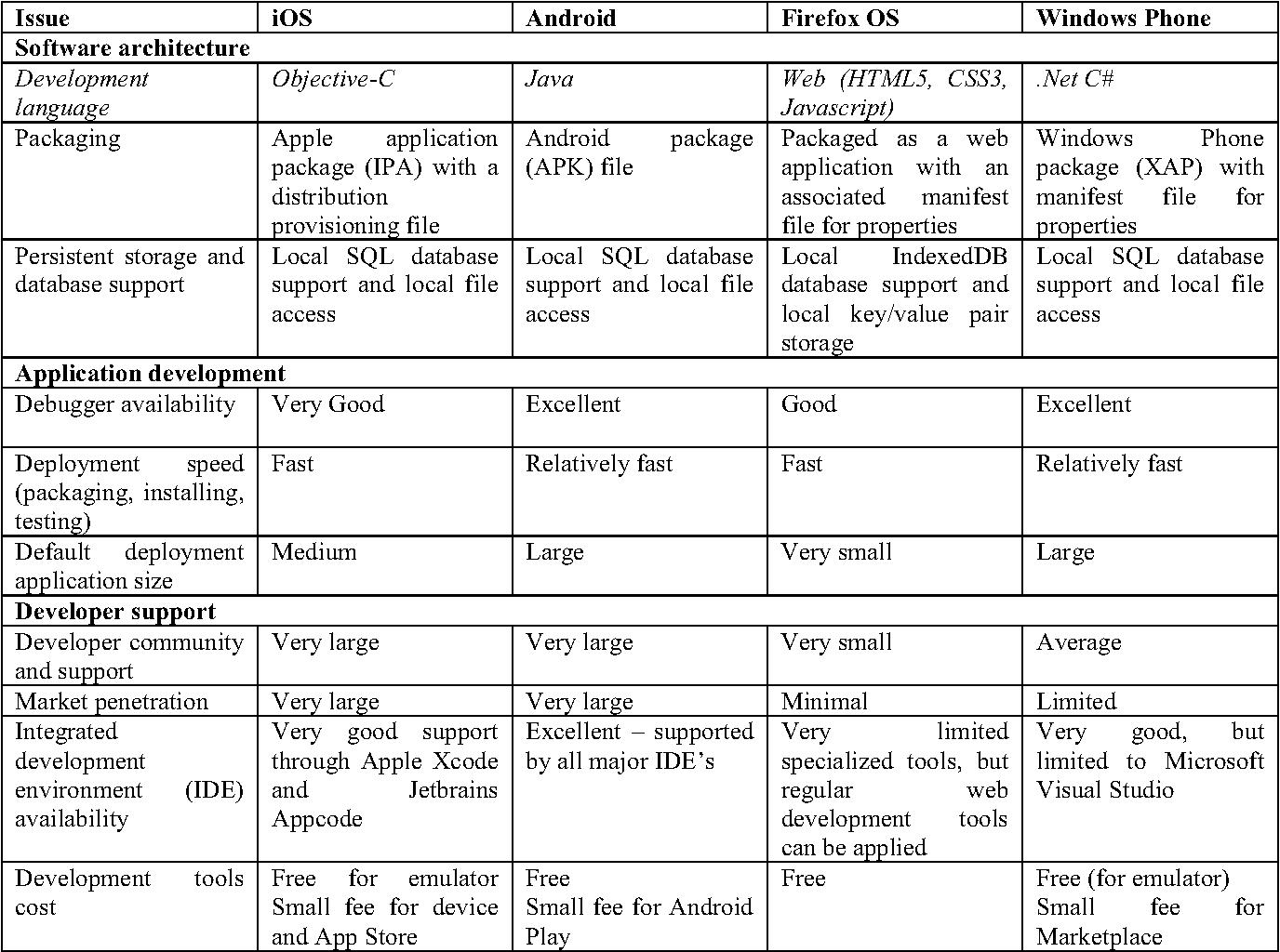 Mobile Application Platform Heterogeneity: Android vs