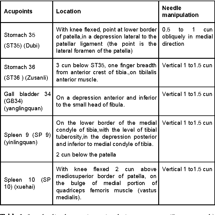 Table 1 from Acupuncture versus Homeopathy as a