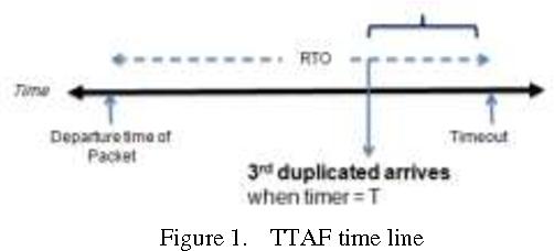 PDF] TTAF: TCP Timeout Adaptivity Based on Fast Retransmit