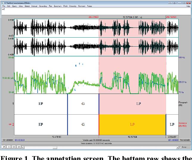 PDF] Prosodic Correlates of Rhetorical Appeal Voice Wave