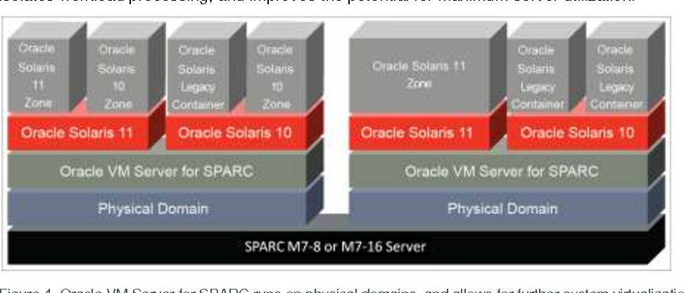 Figure 4 from Oracle's SPARC T7 and SPARC M7 Server