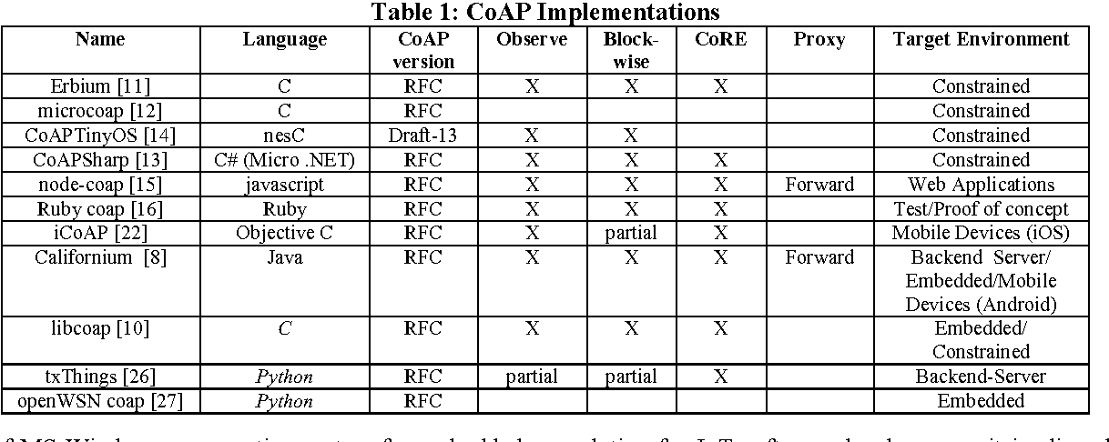 Table 1 from CoAPthon: Easy development of CoAP-based IoT
