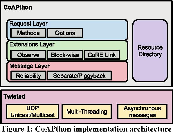 CoAPthon: Easy development of CoAP-based IoT applications