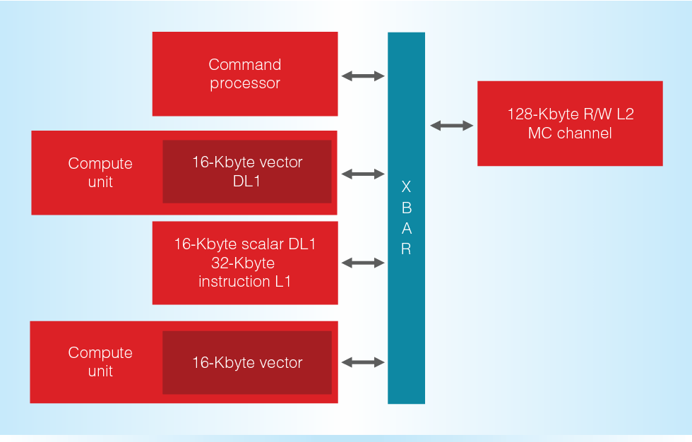 Kabini: An AMD Accelerated Processing Unit System on A Chip