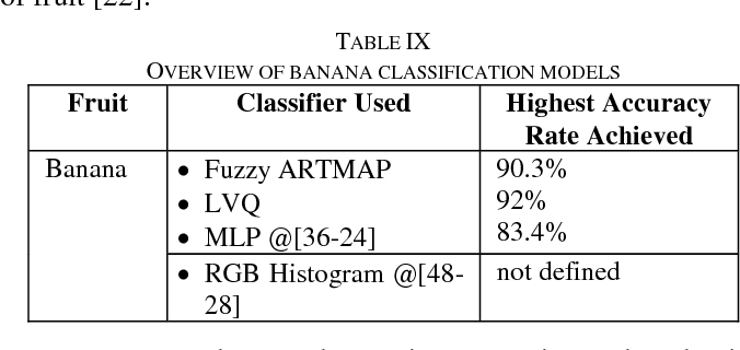 Table IX from A Review of Automatic Fruit Classification