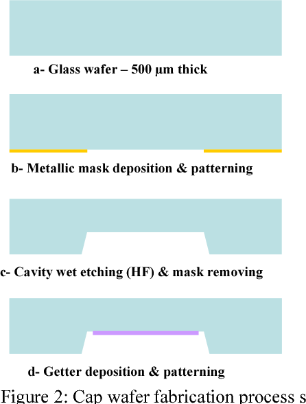 Figure 2 from 3D MEMS high vacuum wafer level packaging