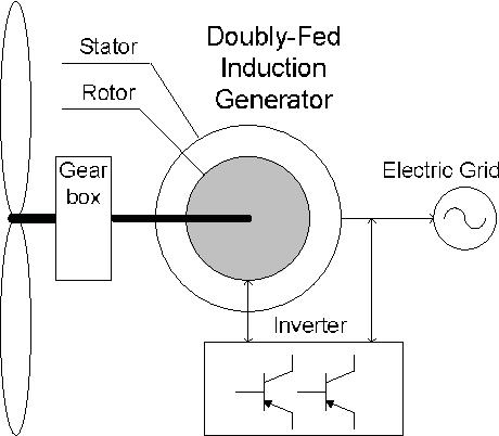 Figure 1 from Dynamics of Type-3 Wind Turbine Generator