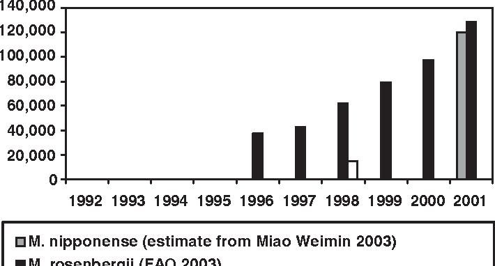 Figure 5 from Freshwater prawn farming: global status