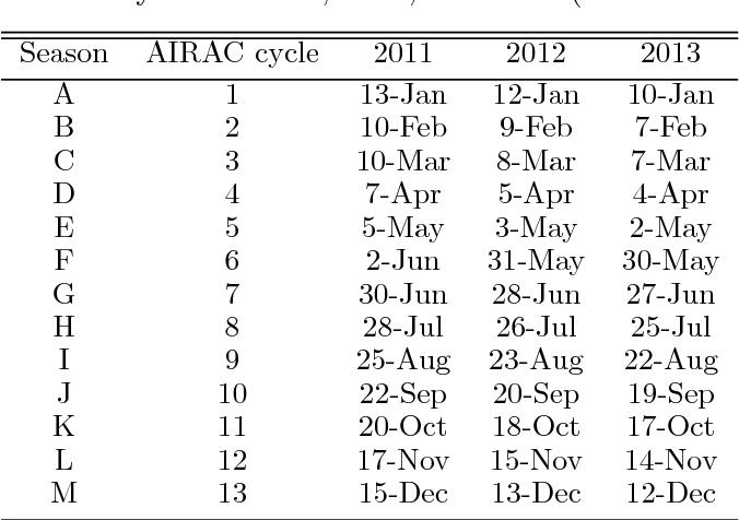 Temporal evolution analysis of the European air