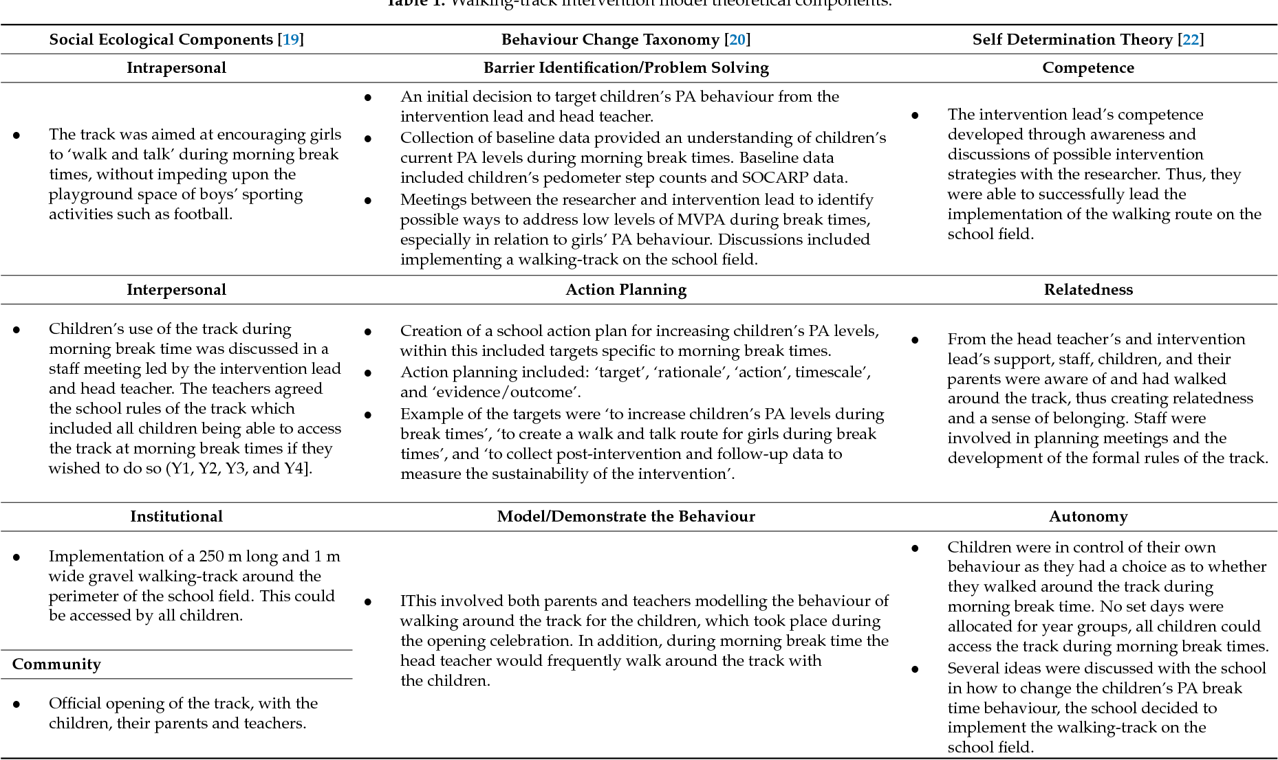 Table 1 from Evaluation of a Walking-Track Intervention to