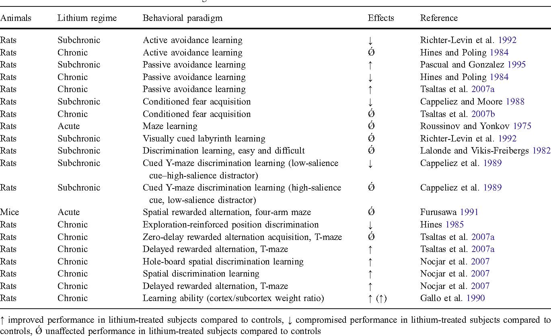 lithium and cognitive impairment