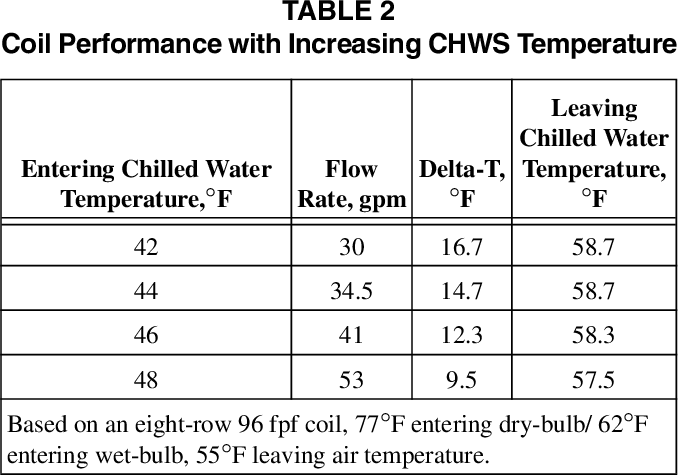 PDF] Degrading Chilled Water Plant Delta-T : Causes and