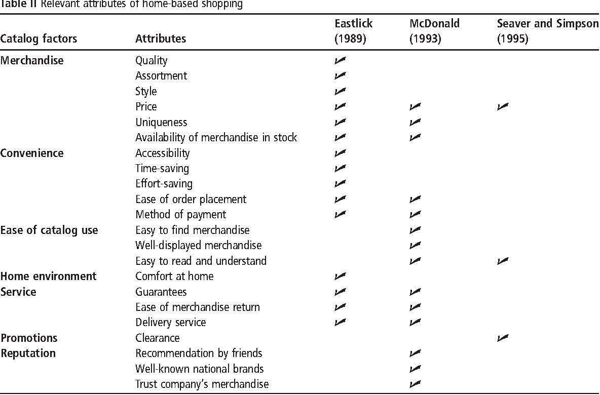 Pdf Consumers Perceptions Of E Shopping Characteristics An Expectancy Value Approach Semantic Scholar