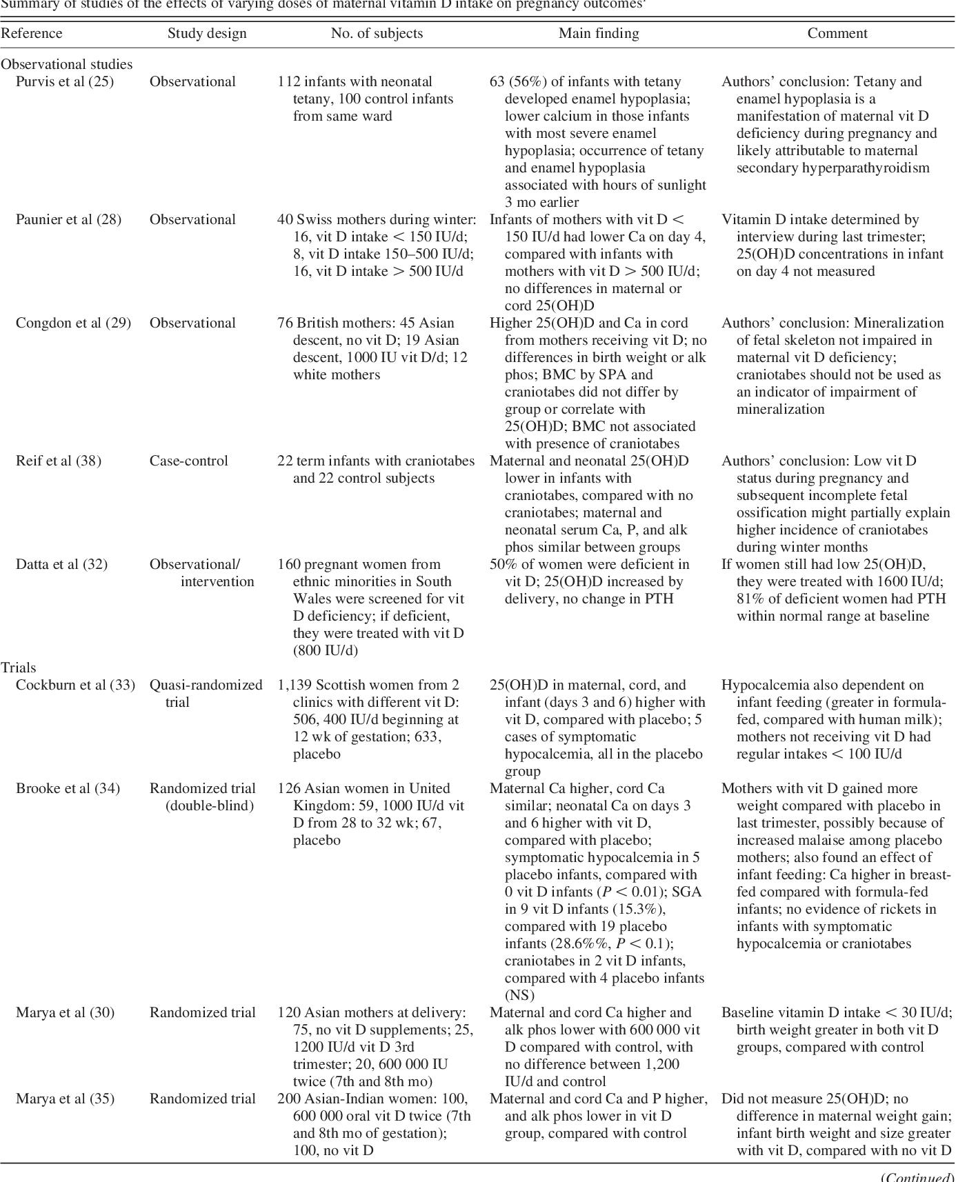 Vitamin D Deficiency During Pregnancy >> Pdf Vitamin D Requirements During Pregnancy 1 4 Semantic