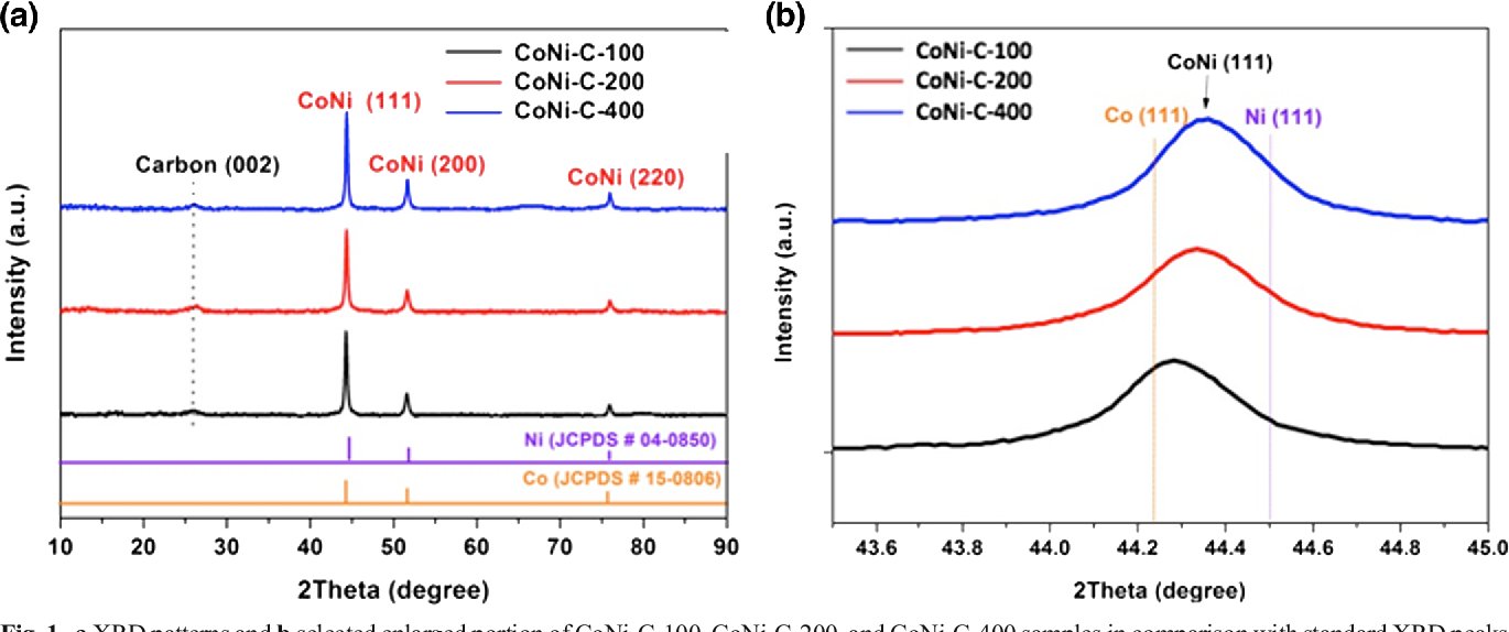 Metal-organic framework-derived CoNi-embedded carbon nanocages as
