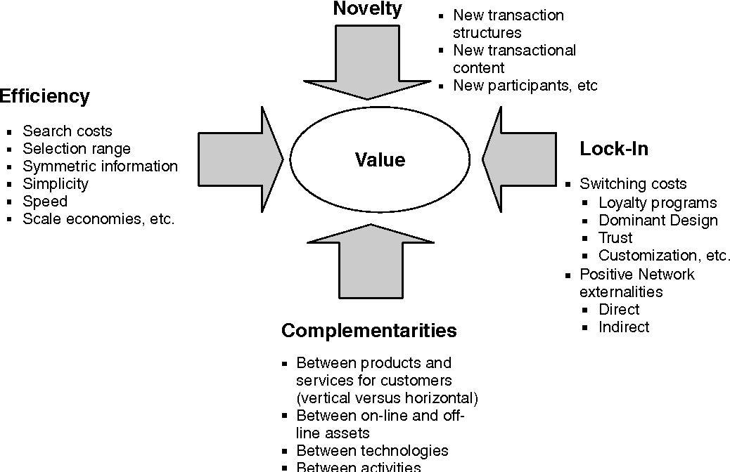 Figure 1 from The impact of Internet technologies on the