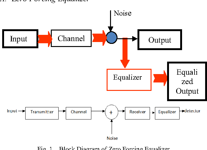 Channel Equalization Using Adaptive Zero Forcing Technique in Rayleigh  Fading Channel | Semantic ScholarSemantic Scholar