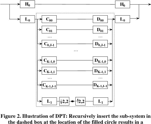 Figure 2 from Design Deformable Pyramid Transform via SVD