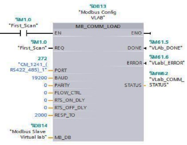 Figure 6 from Implementation of Modbus RTU and Modbus TCP