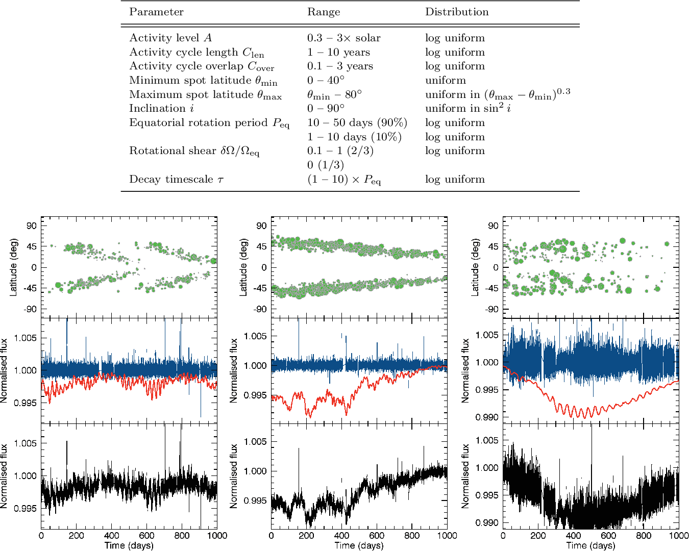 PDF] Testing the recovery of stellar rotation signals from