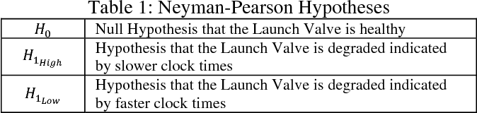 PDF] Towards Performance Prognostics of a Launch Valve