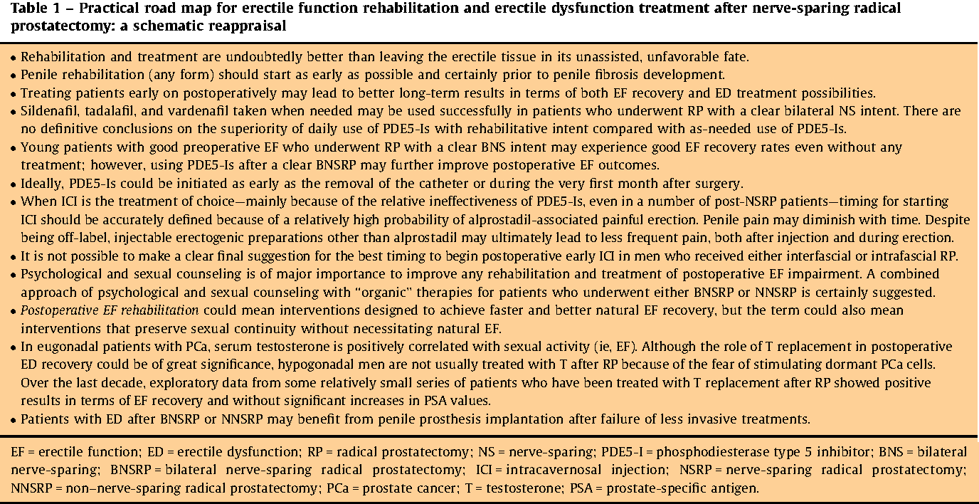Pdf Prevention And Management Of Postprostatectomy Sexual
