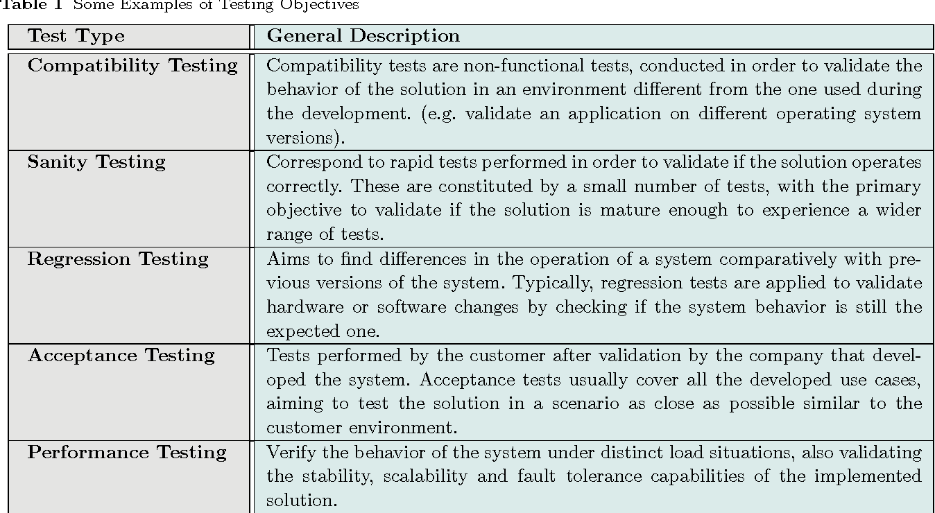 Towards automated test and validation of SIP solutions