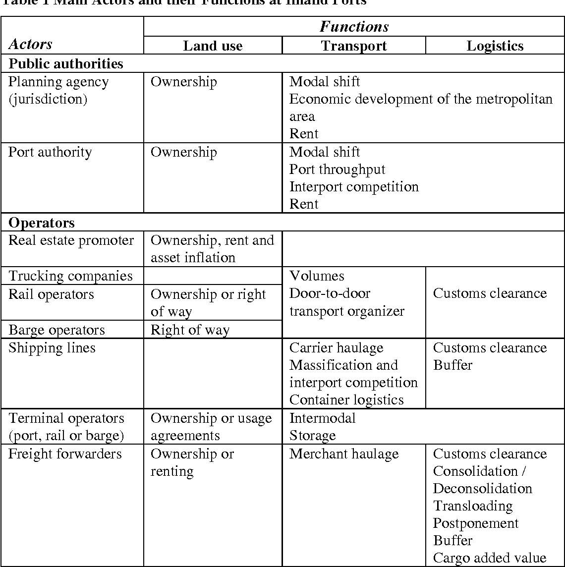 Functions and actors of inland ports: European and North