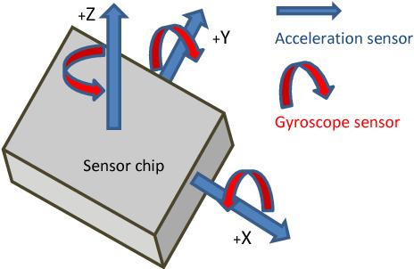 Figure 1 from Gait dynamics sensing using IMU sensor array
