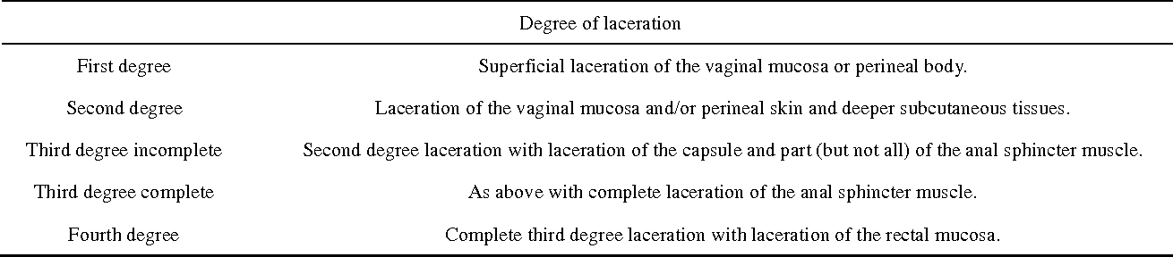 Figure 1 from Third degree perineal lacerations-How, why and