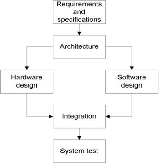 Figure 11 From Hardware Software Co Design Of Embedded Real Time Systems From An Undergraduate Perspective Semantic Scholar