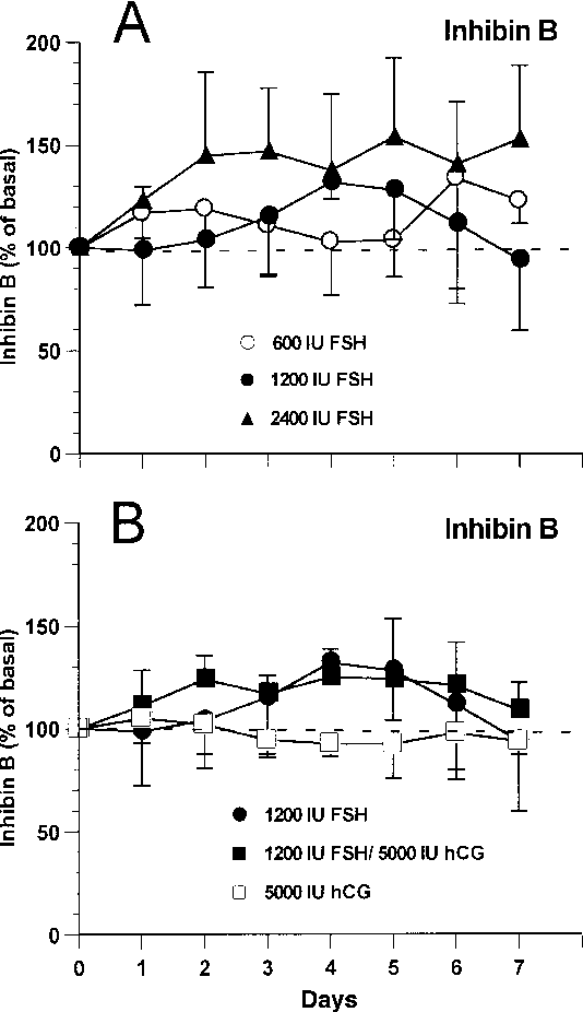 Figure 3 from Response of serum inhibin B and pro-alphaC