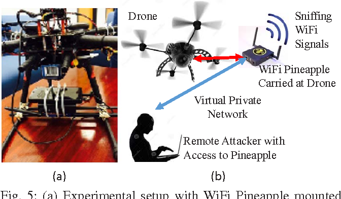 Figure 5 from Drones for smart cities: Issues in