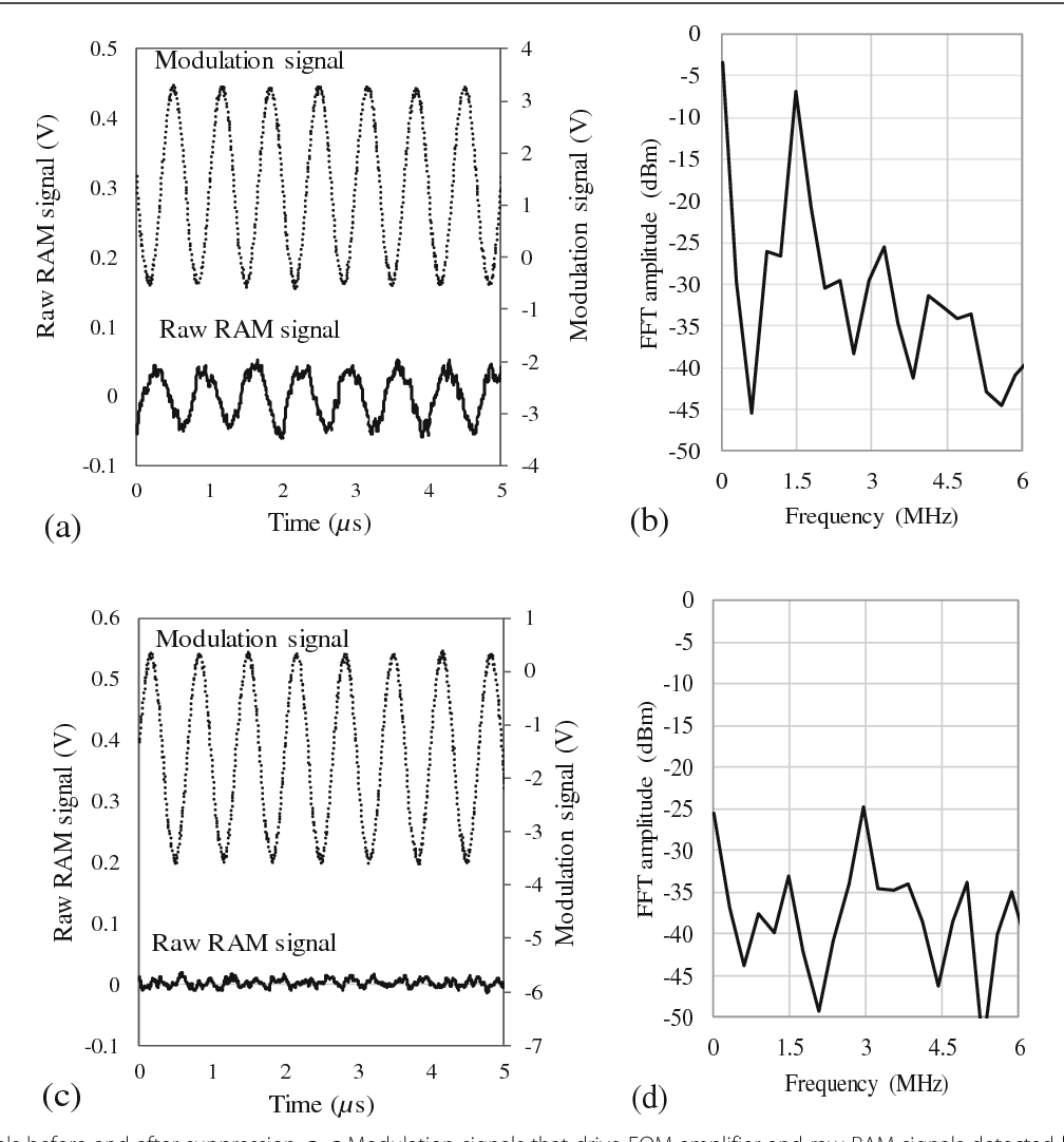 Figure 8 from Suppression of residual amplitude modulation